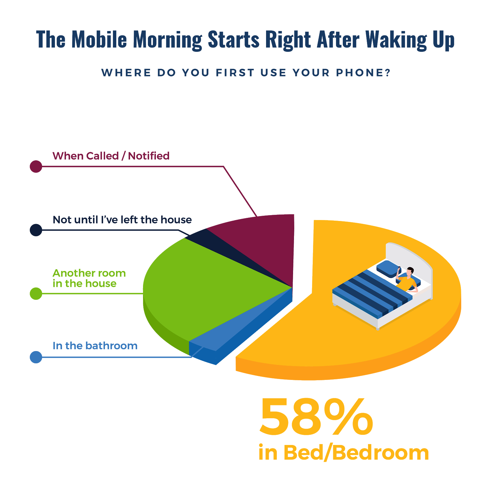 The Mobile Morning Opportunity in 7 Charts - Chart 2
